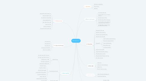 Mind Map: Nhiettam.vn