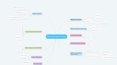 Mind Map: Datenträger/Speichermedien