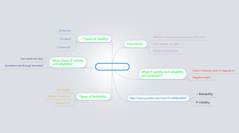 Mind Map: Validity&Reliability