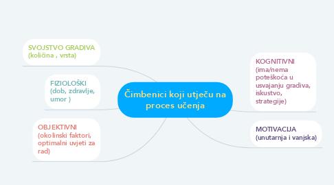 Mind Map: Čimbenici koji utječu na proces učenja