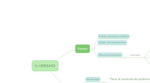 Mind Map: IL VERISMO