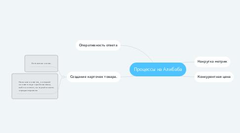 Mind Map: Процессы на Алибаба