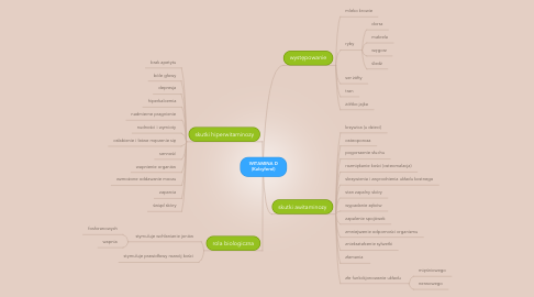 Mind Map: WITAMINA D (Kalcyferol)