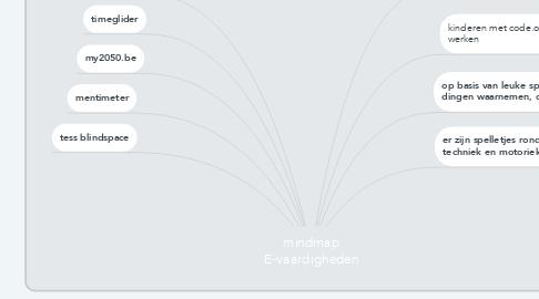 Mind Map: mindmap E-vaardigheden