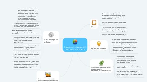 Mind Map: Структура инновационной деятельности педагога