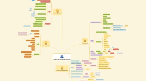 Mind Map: การตอบสนองของผู้ป่วยภาวะวิกฤติ