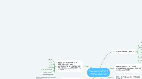 Mind Map: CAMILA ASISTENTE VIRTUAL ICETEX