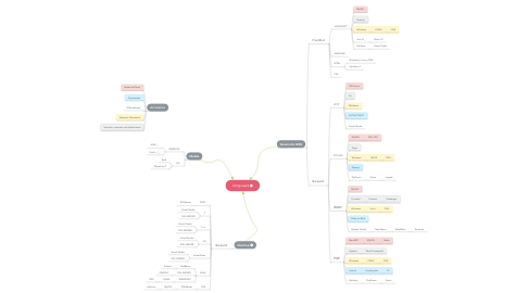 Mind Map: Lenguajes
