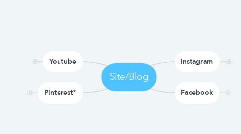 Mind Map: Site/Blog
