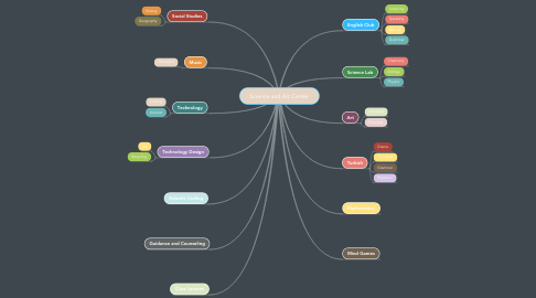 Mind Map: Science and Art Center