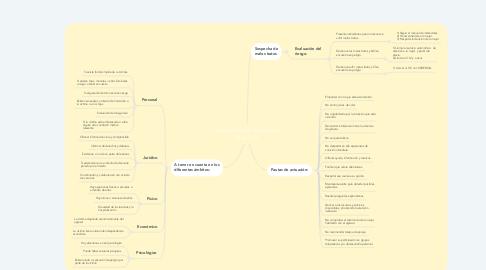 Mind Map: Intervención en la violencia de género