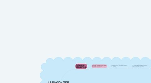 Mind Map: LA RELACIÓN ENTRE SEGURIDAD Y JUSTICIA
