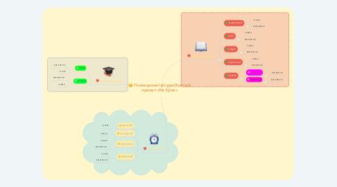 Mind Map: Геометричні фігуриОсвітній проект «На Урок»