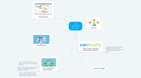 Mind Map: CIO MDPortals Directives