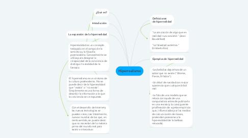 Mind Map: Hiperrealismo