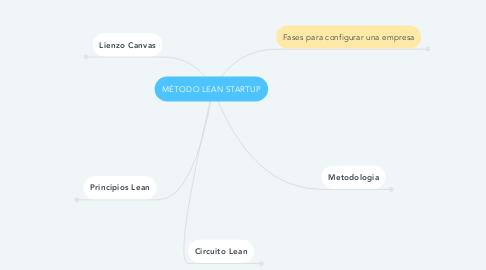 Mind Map: MÉTODO LEAN STARTUP
