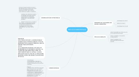 Mind Map: RIESGOS AMBIENTALES