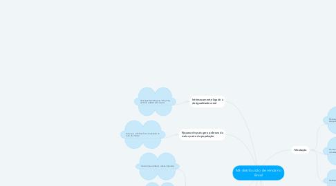 Mind Map: Má distribuição de renda no Brasil