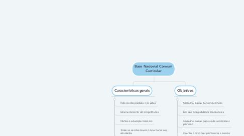 Mind Map: Base Nacional Comum Curricular