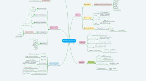Mind Map: Análasis del discurso