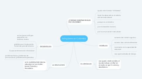 Mind Map: bilingüismo en Colombia