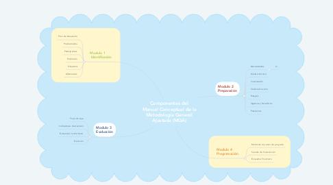 Mind Map: Componentes del Manual Conceptual de la Metodología General Ajustada (MGA)