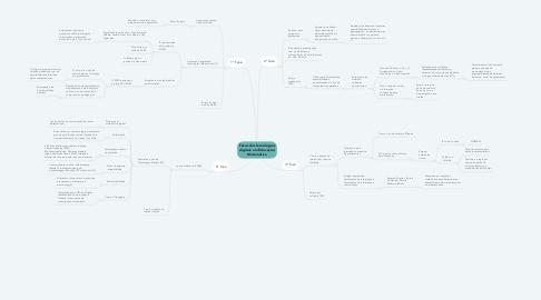 Mind Map: Fases das tecnologias digitais em Educação Matemática