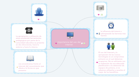 Mind Map: importancia del uso del internet