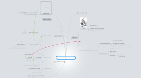 Mind Map: Stage H. Hartziekenhuis Lier