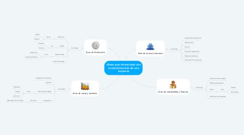 Mind Map: Áreas que interactúan con la admistracción de una empresa
