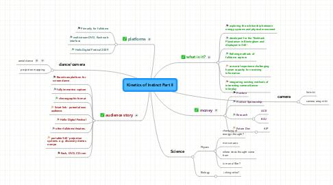 Mind Map: Kinetics of Instinct Part II