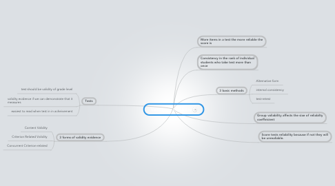 Mind Map: Validity vs. Reliability