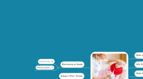 Mind Map: Kind krank (akut) / in Bearbeitung