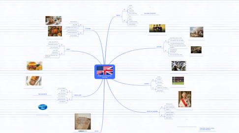 Mind Map: AMERICAN AND BRITISH CULTURE