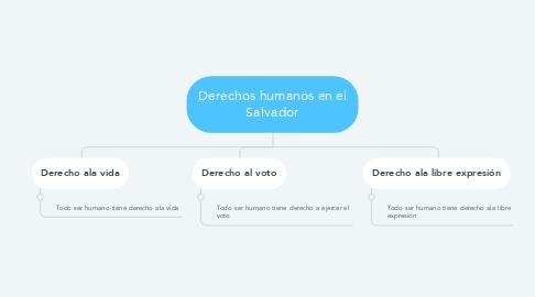 Mind Map: Derechos humanos en el Salvador