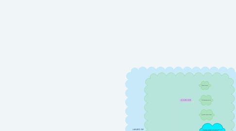 Mind Map: LAVADO DE MANOS