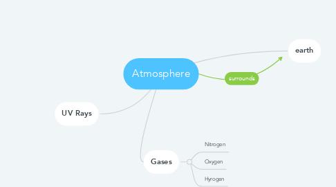 Mind Map: Atmosphere