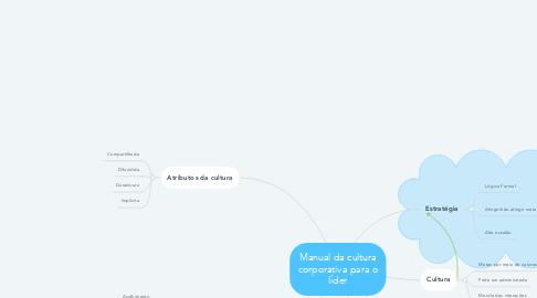 Mind Map: Manual da cultura corporativa para o líder