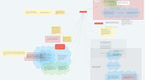 Mind Map: psicologia del testimonio