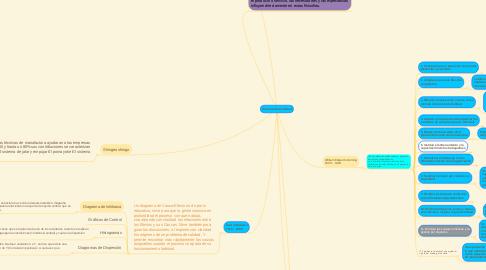 Mind Map: Autores de la calidad