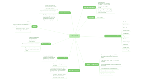 Mind Map: VEGANISMO