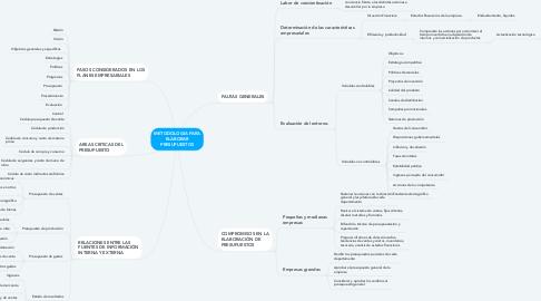 Mind Map: METODOLOGIA PARA ELABORAR PRESUPUESTOS