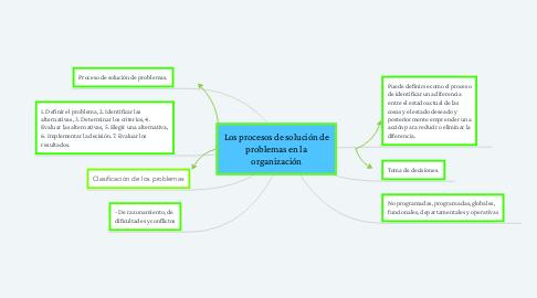Mind Map: Los procesos de solución de problemas en la organización