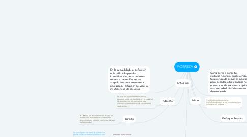 Mind Map: POBREZA