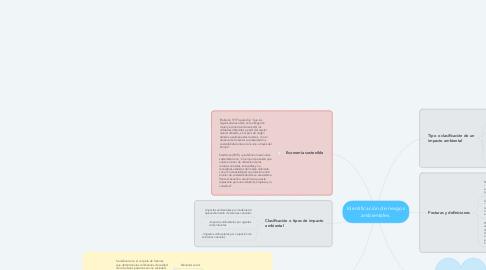 Mind Map: Identificación de riesgos ambientales.
