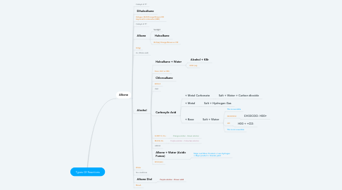 Mind Map: Types Of Reactions