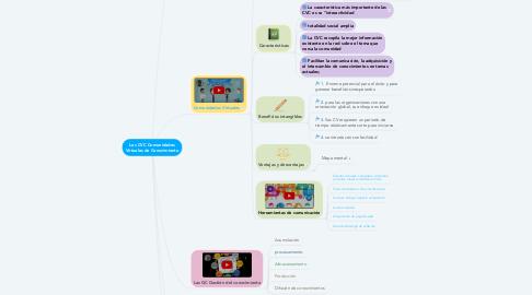 Mind Map: Las CVC Comunidades Virtuales de Conocimiento