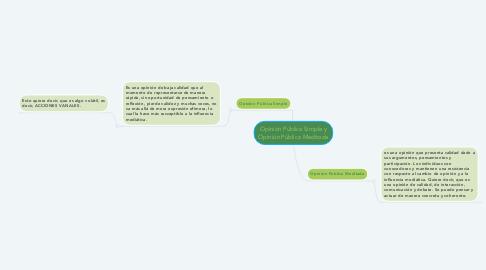 Mind Map: Opinión Pública Simple y Opinión Pública Meditada