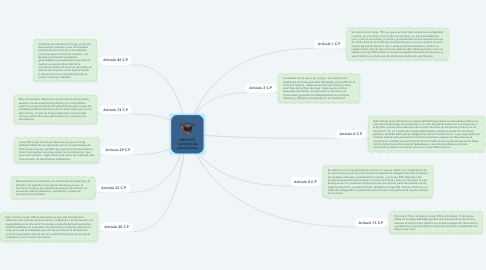 Mind Map: ARCHIVO Conjunto de documentos