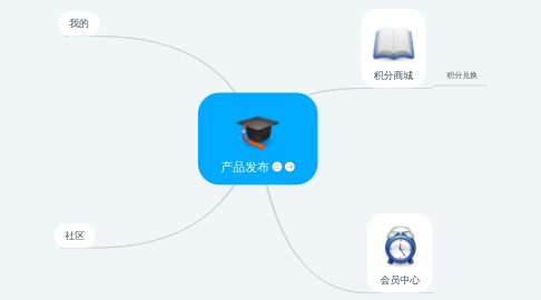 Mind Map: 产品发布
